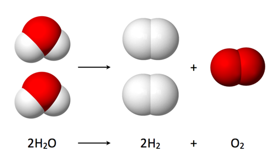 This illustrates the chemical equation of the electrolysis of water, a form of water splitting
