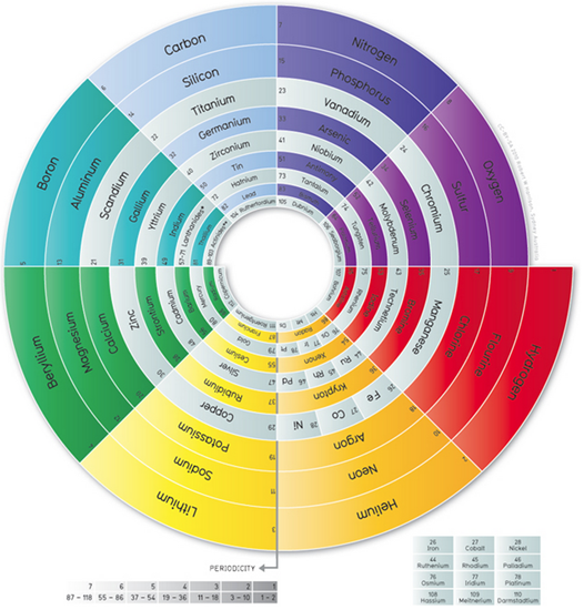 Spiral Periodic Table of Elements