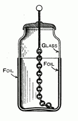 The construction and components of a Leyden Jar