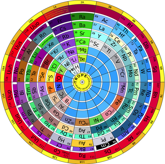 The Ring of Periodic Elements