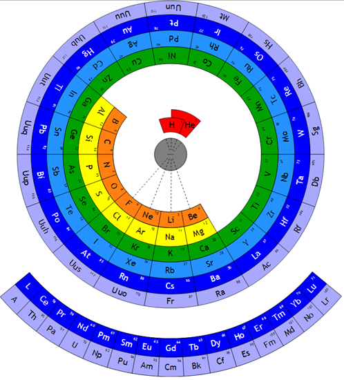 Circular form of periodic table
